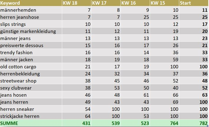 Entwicklung von Rankings Oboy