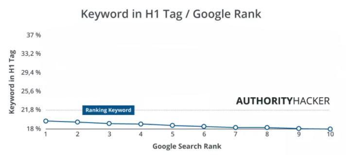 Keyword in H1 (SEO Checkliste)