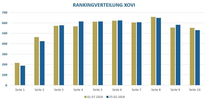 Rankingverteilung XOVI