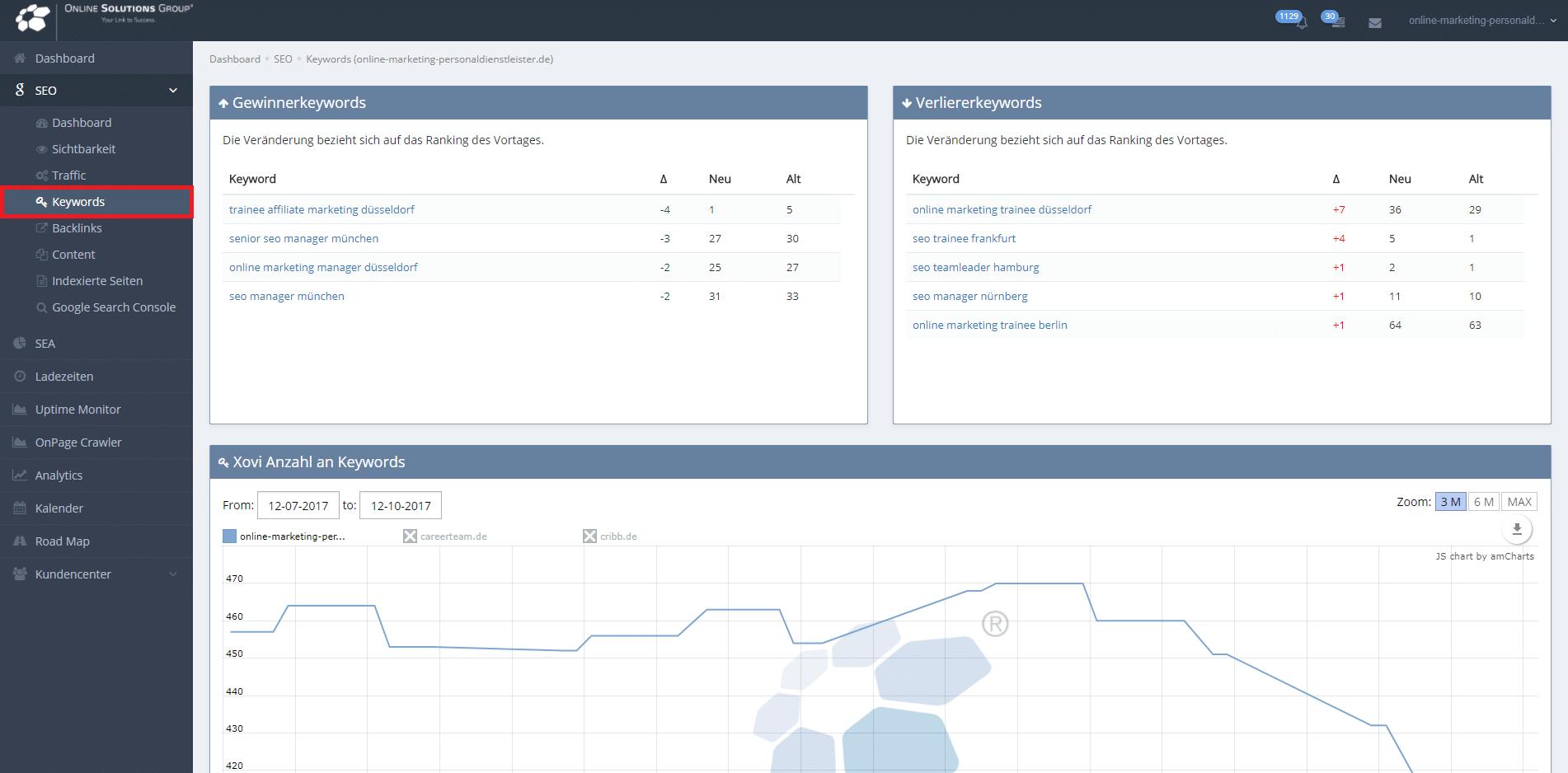 OSG Performance Suite Sichtbarkeitsflags