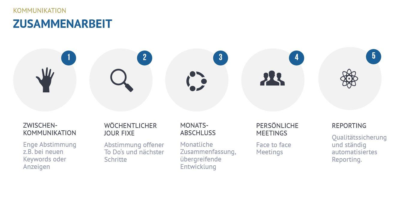 Kundenkommunikation bei der OSG Diagramm
