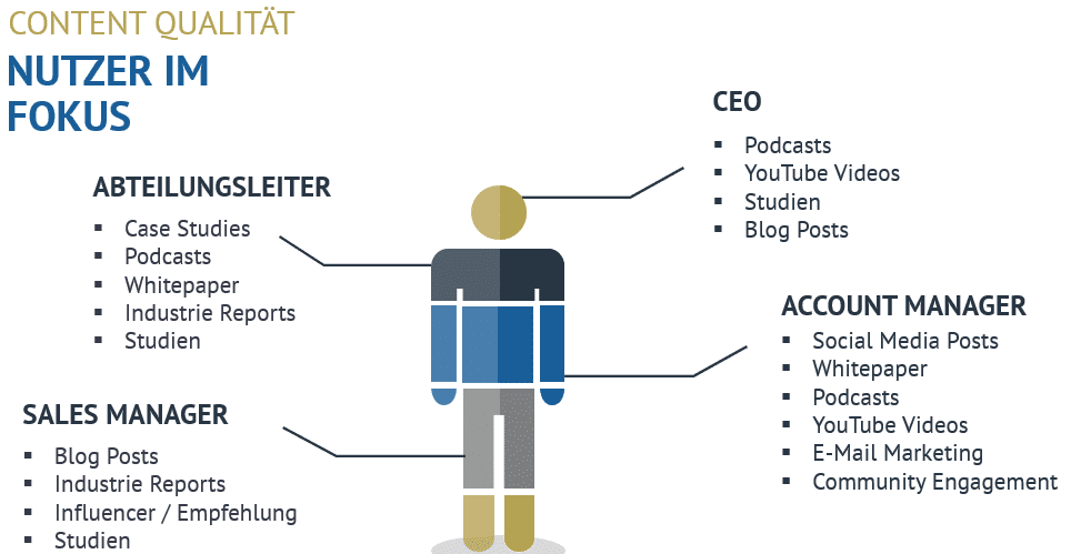 SEO Content: Anforderungen an die Qualität und Ausrichtung auf Nutzer