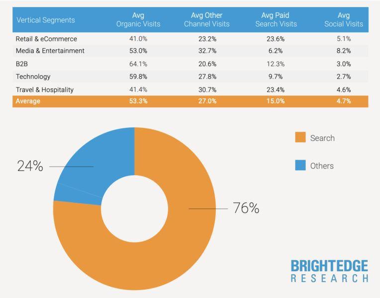 SEO Manager Studie