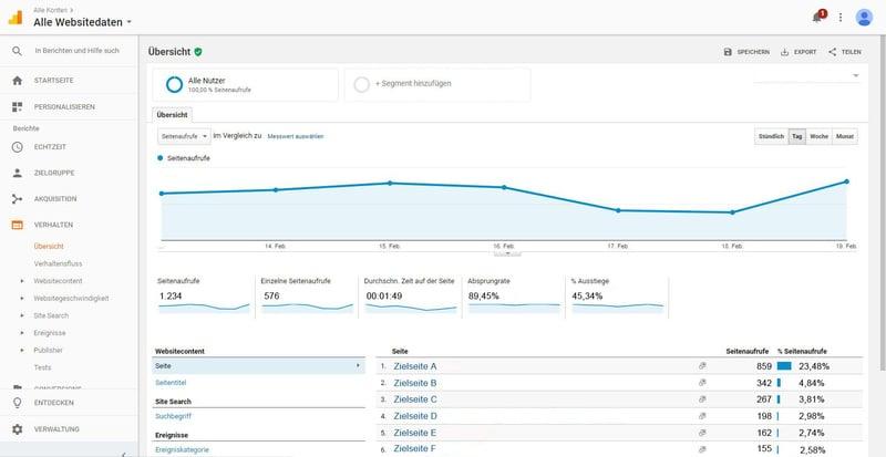 Über Google Analytics kann gezielt das Verhalten der User analysiert werden.