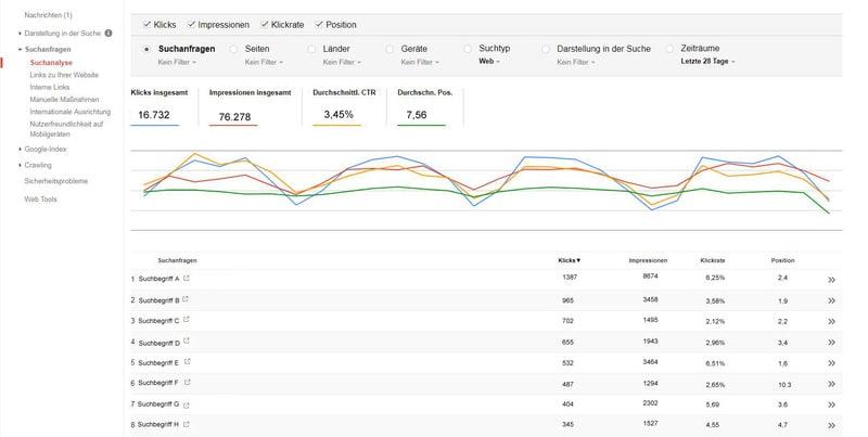 Die Google Search Konsole zeigt die Präsenz in den Google Suchergebnissen und gehört in jedes SEO Reporting