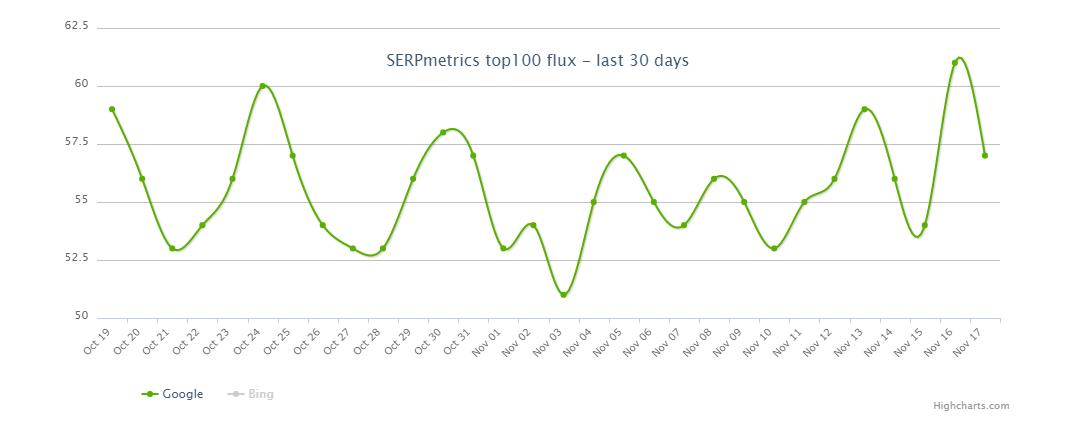 SERP Metrics