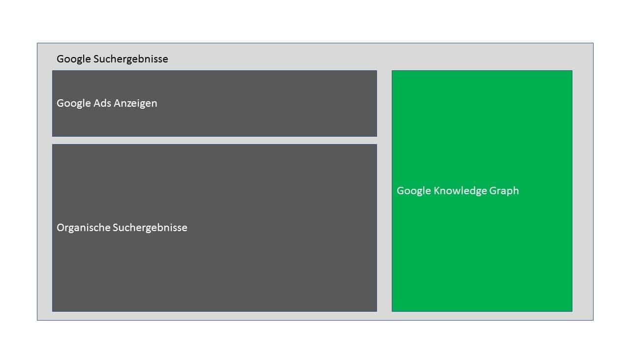 Die Ergebnis-Box des Google Knowledge Graphs wird rechts neben den organischen Suchergebnissen angezeigt