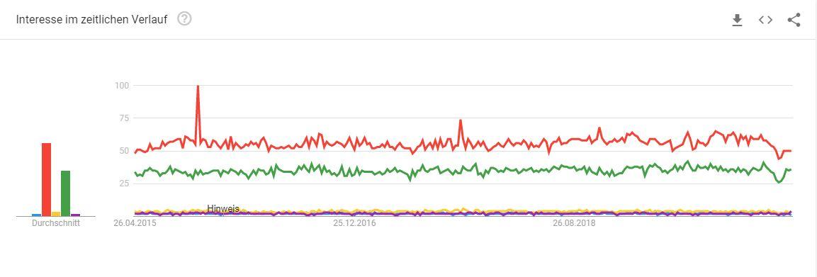 Schließsysteme Google Trends