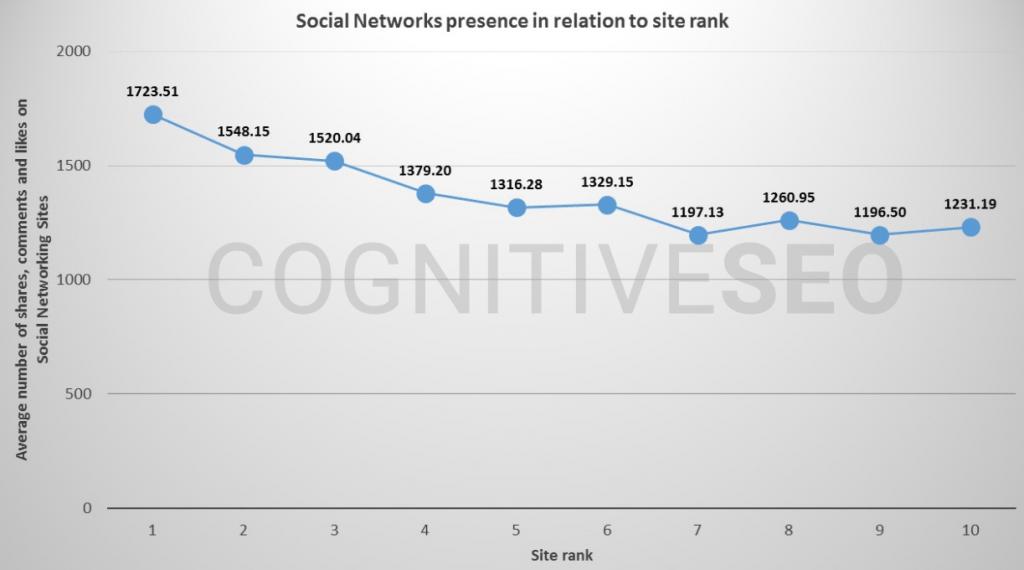 Scoial Signals_Indirekter Zusammenhang zwischen Sozialen Signalen und Ranking