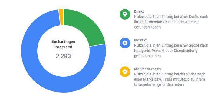 Screenshot Google My Business