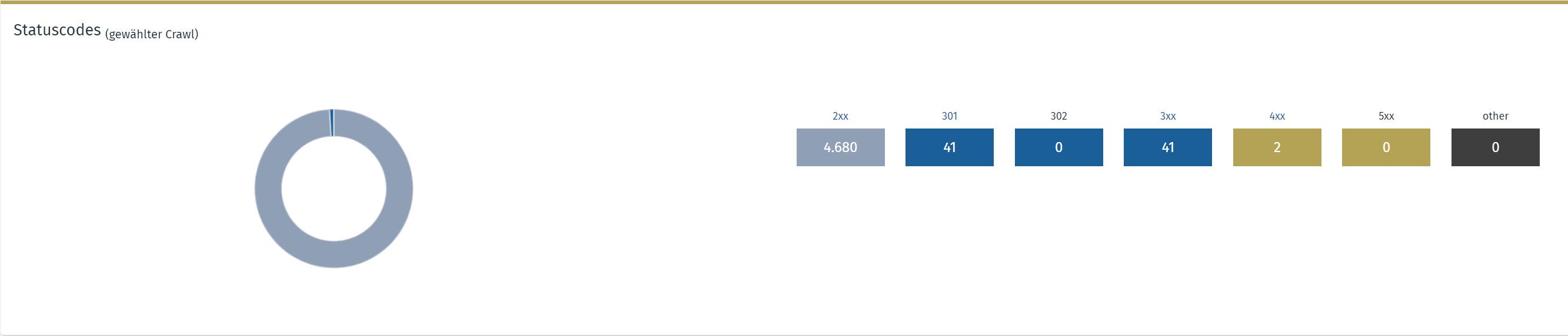 Screenshot OSG PS Statuscode Abfrage