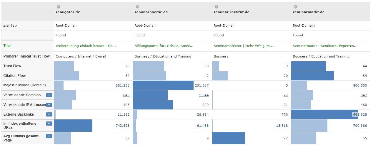 Seminaranbieter - Trustflow Vergleich Konkurrenten