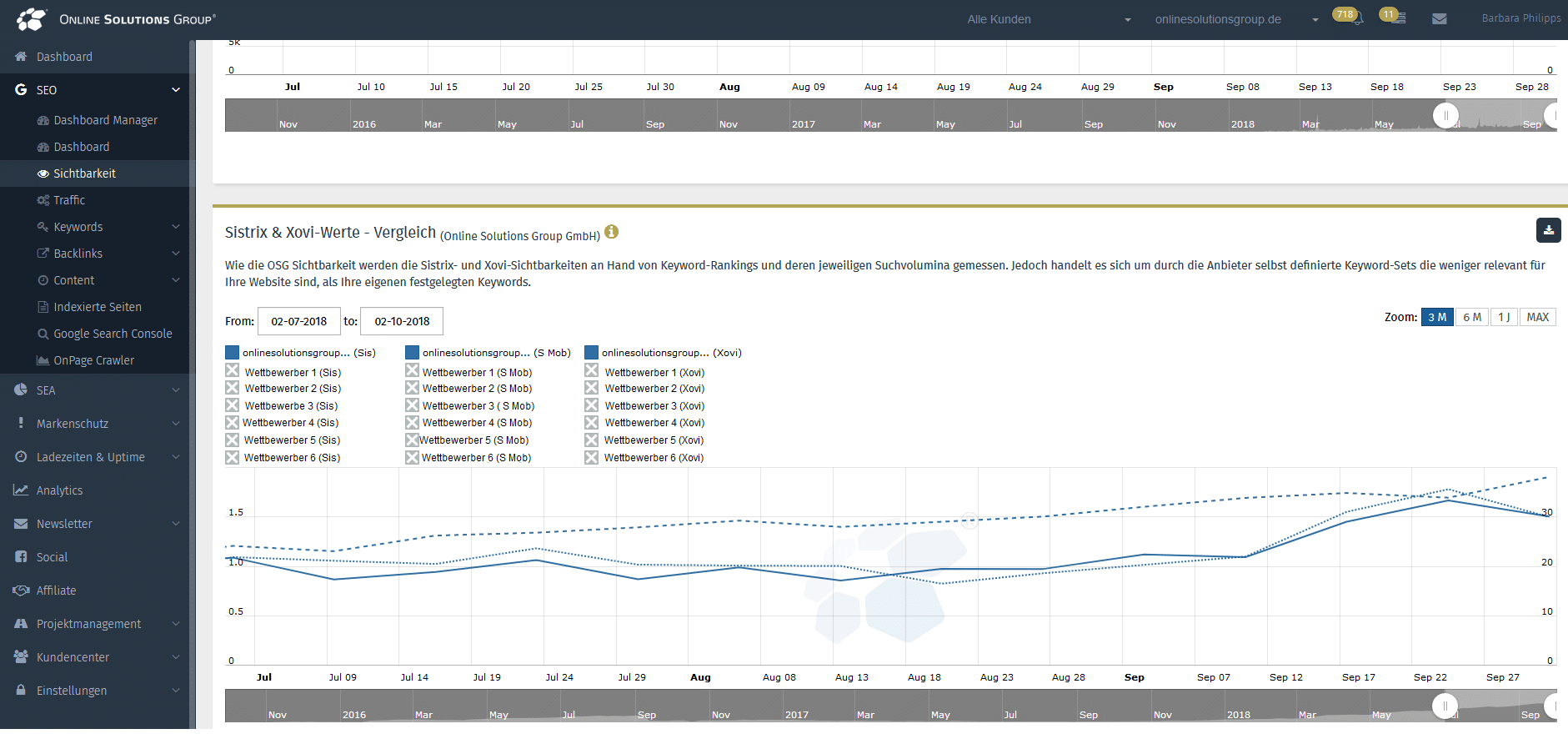 Xovi und Sistrix Sichtbarkeit Dashboard OSG Performance Suite