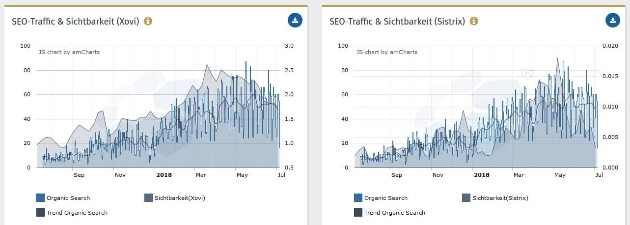 Sichtbarkeit vs SEO Traffic