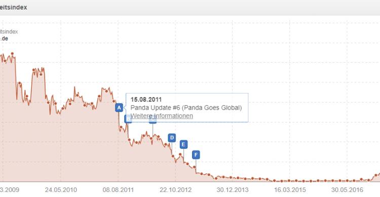 Screenshot aus Sistrix, der den Sichtbarkeitsverlust eines Webkatalogs nach dem ersten Google Panda Update veranschaulicht