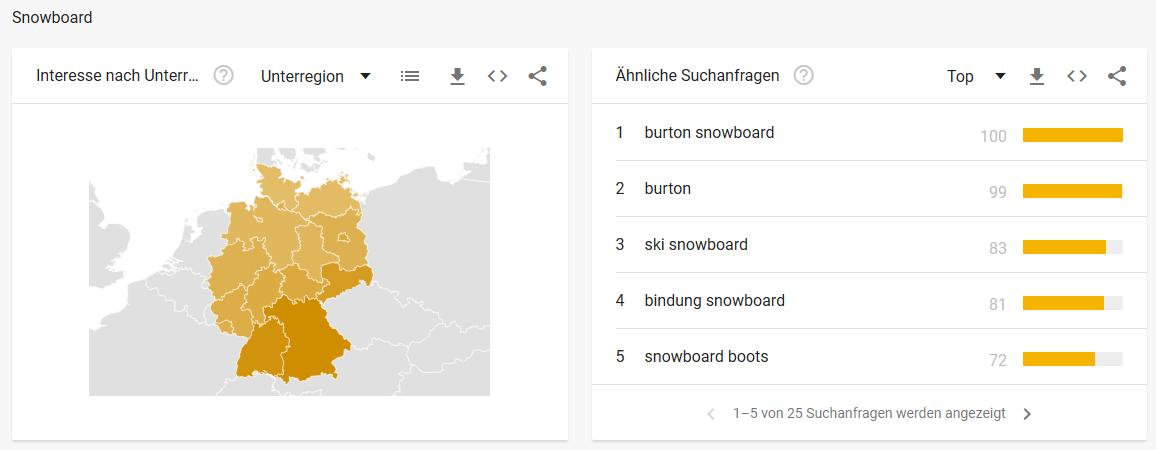 Snowboard Google Trends