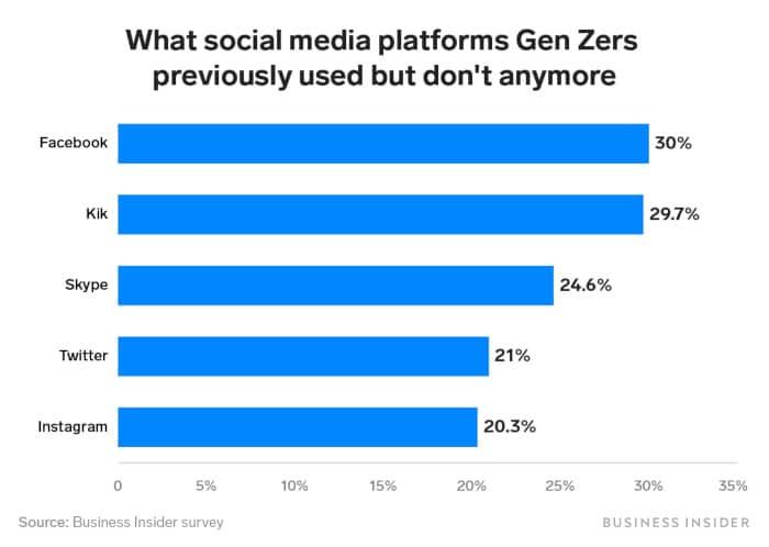 Social Media Tabelle