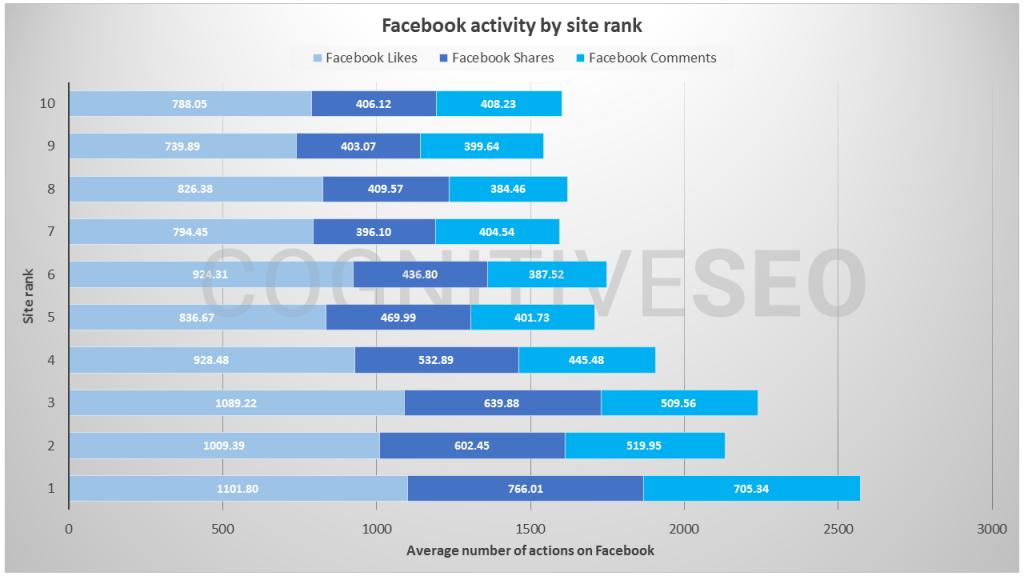 Social Signals_Präsenz auf Facebook und Ranking