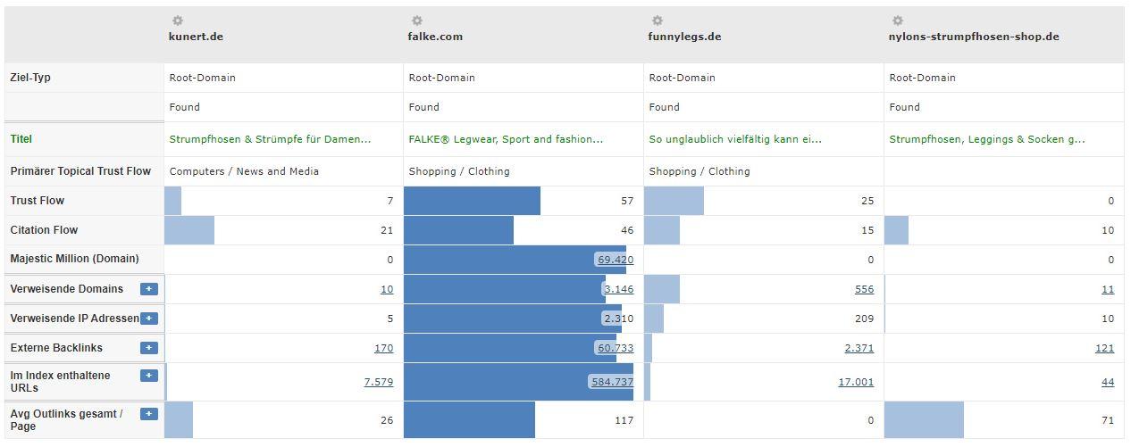Socken Branche - Trustflow Konkurrenten Vergleich