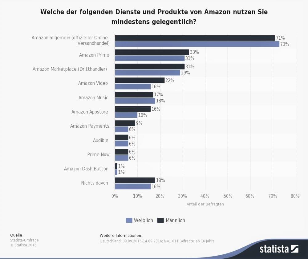 Statista Umfrage Amazon Deutschland
