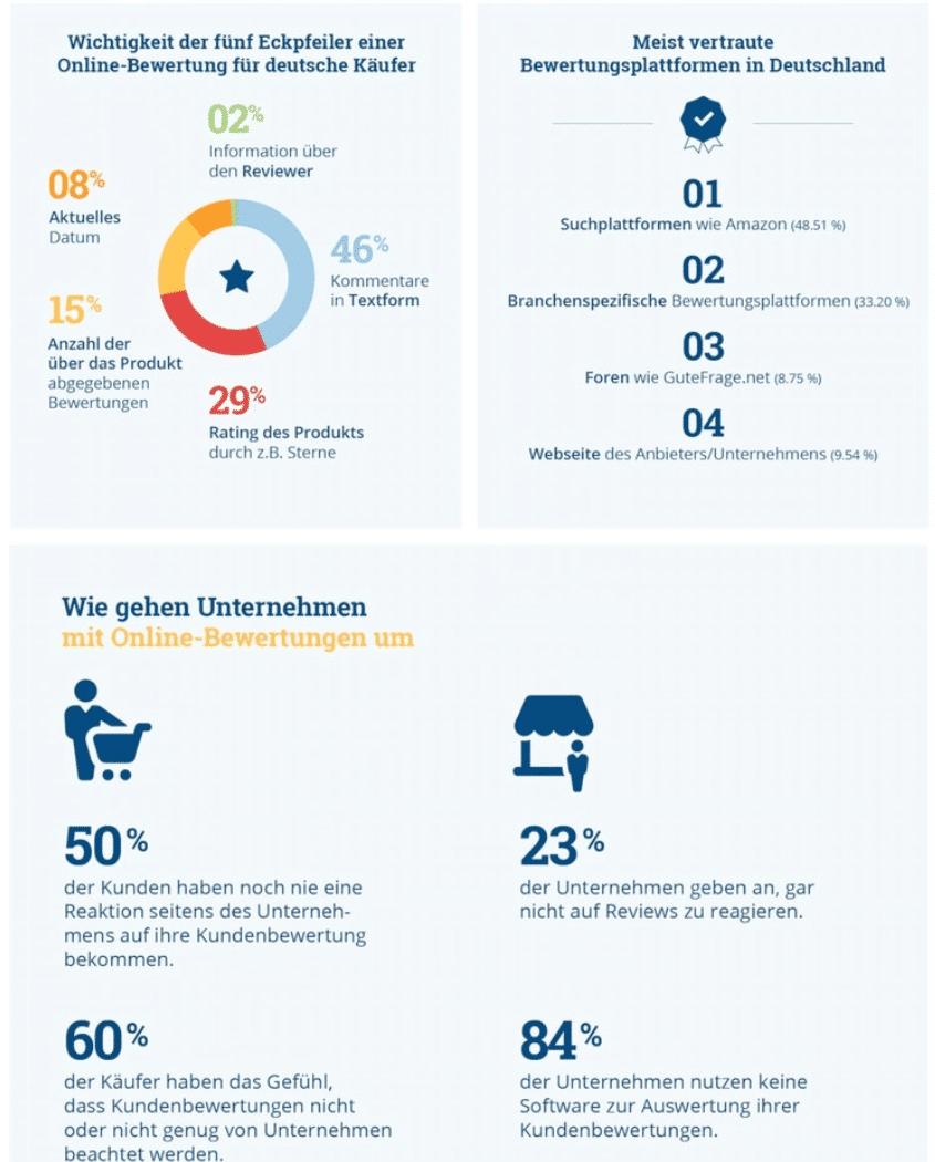 Infografik zur Studie: Wichtigkeit von Online Bewertungen