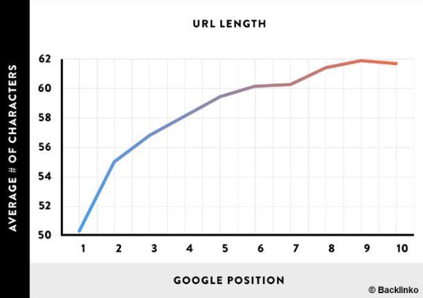 Studie URL Länge als Ranking Faktor (SEO Checkliste)