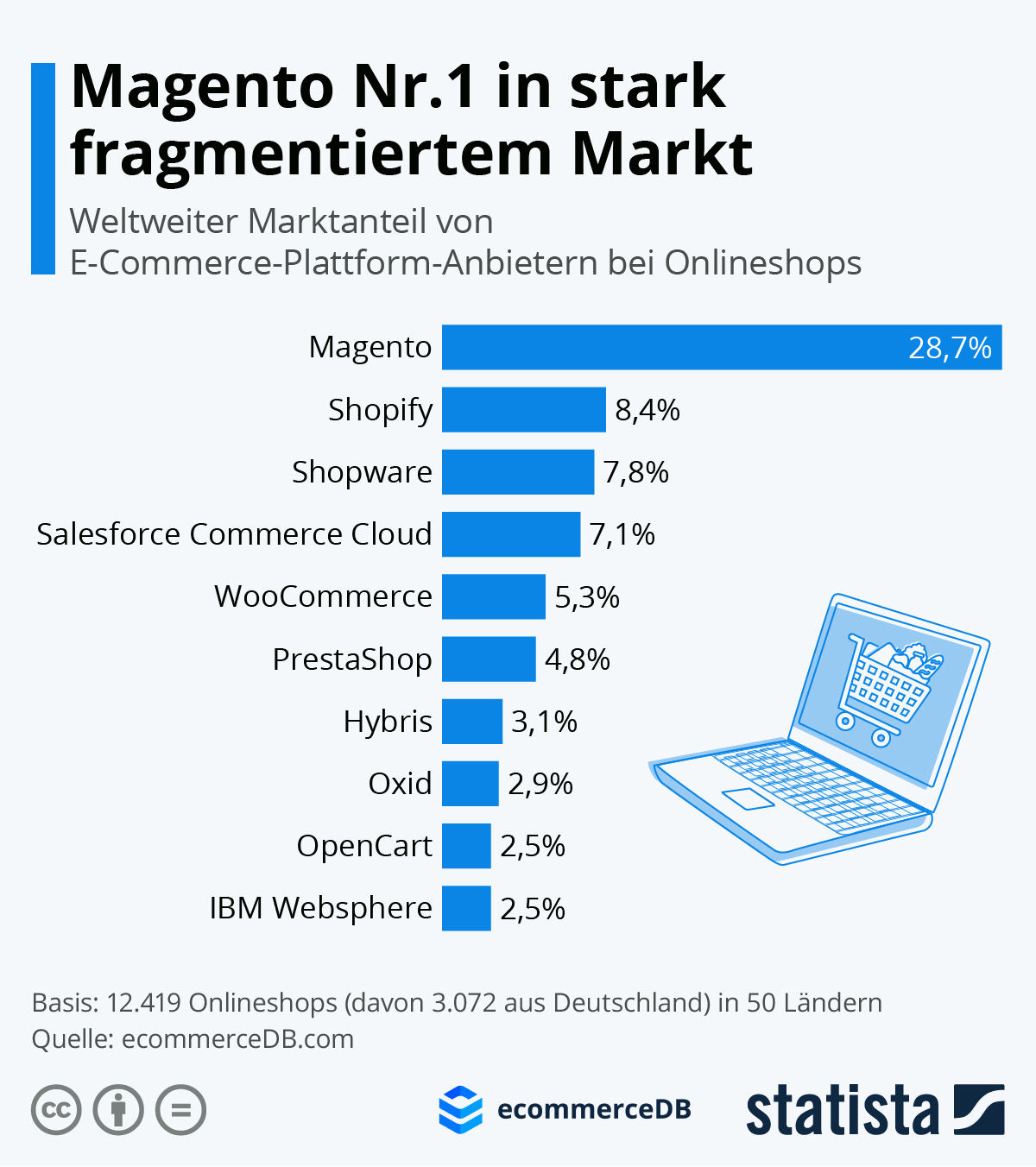 Anteil von Shapware im Webdesign - Statista