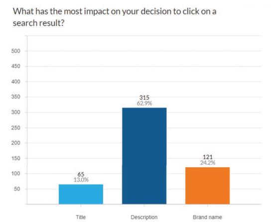 Studie zu Einflussfakrtoren zur Klickrate