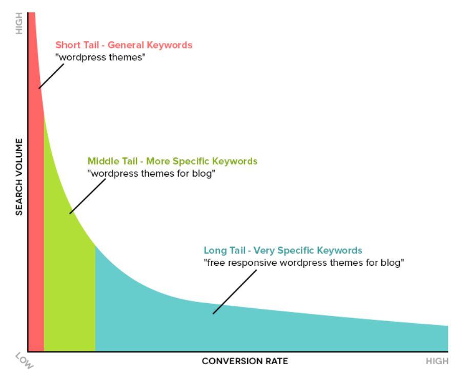 Shorttail vs. Longtail Keywords