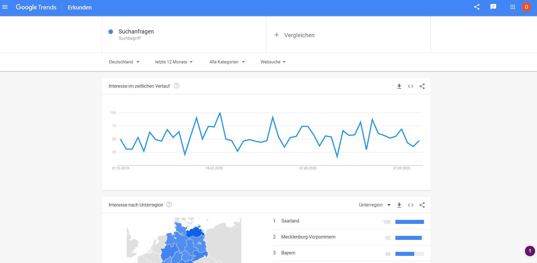 Google Trends für Keywordverlauf