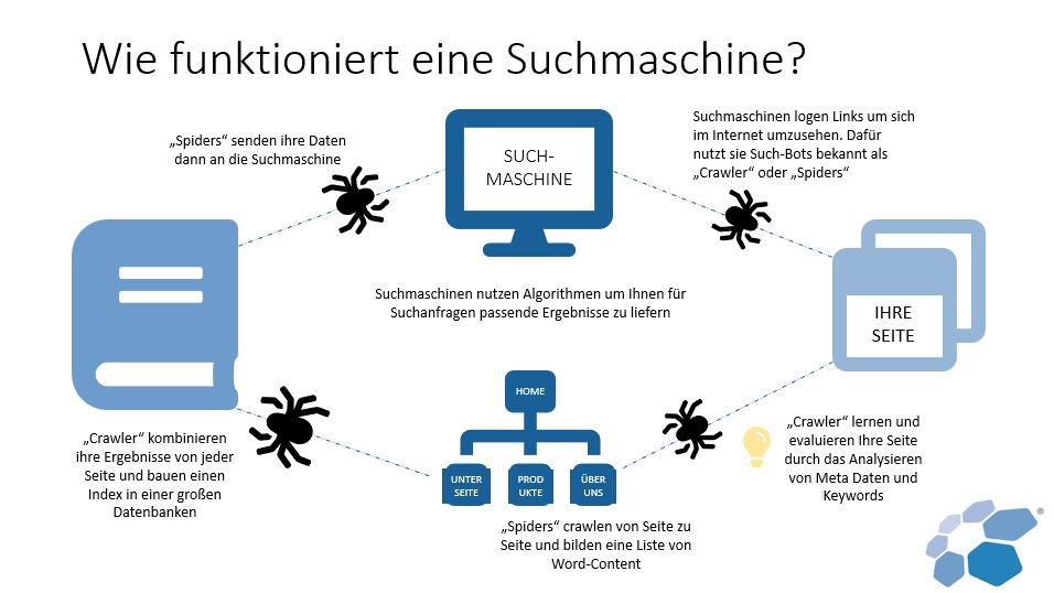 Grafik: Wie arbeiten Suchmaschinen?