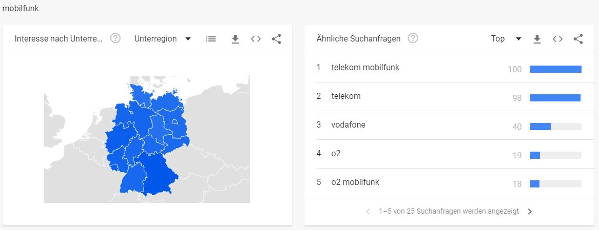 Telekommunikationbranche - Interessante Suchbegriffe Mobilfunk