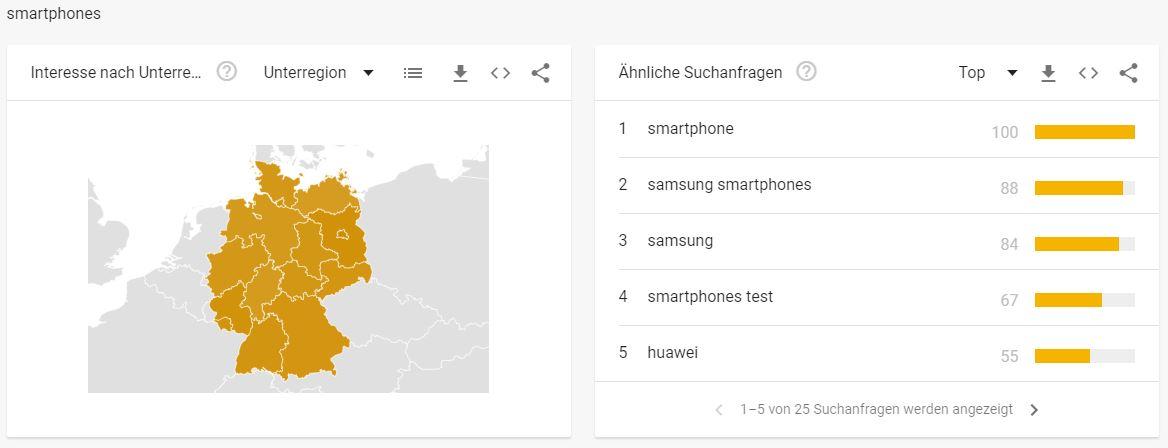 Telekommunikationbranche - Interessante Suchbegriffe Smartphones