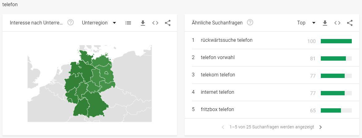 Telekommunikationbranche - Interessante Suchbegriffe Telefon