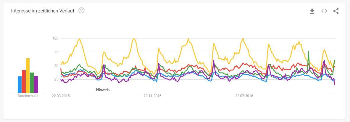 Tourismus-Branche Google Trends beliebte Suchbegriffe