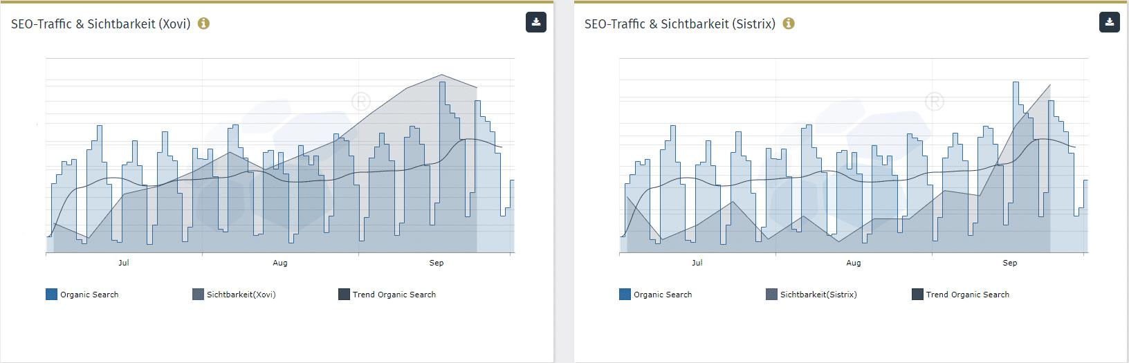 Traffic vs. Sichtbarkeit