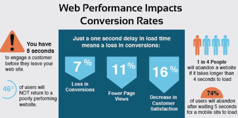 Die Ladegeschwindigkeit beeinflusst die Conversions_rate - Studie