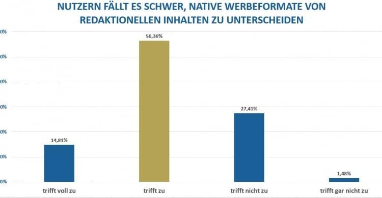 Umfrage Unterscheidung Native Advertising redaktionelle Inhalte