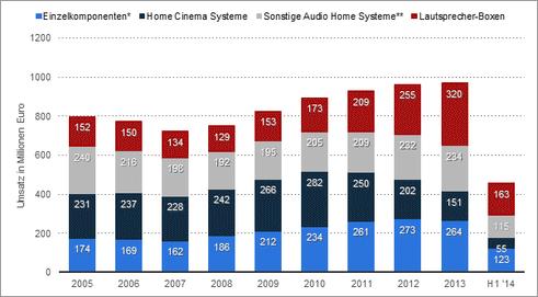 Umsatz mit Komponenten im Bereich Home Audio auf dem Konsumentenmarkt in Deutschland von 2005 bis Halbjahr 2014 (in Millionen Euro)
