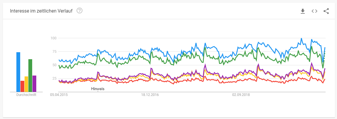 Interesse im Zeitlichen Verlauf von Google Trends Möbelbranche