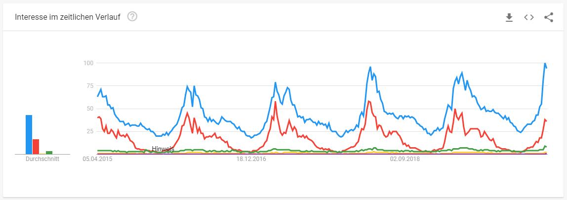 Interesse im Zeitlichen Verlauf von Google Trends von Produkten Gartenbau