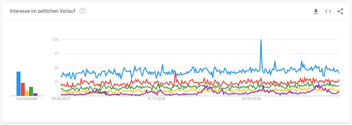 Interesse im Zeitlichen Verlauf von Google Trends von Produkten der Tiernahrungsbranche
