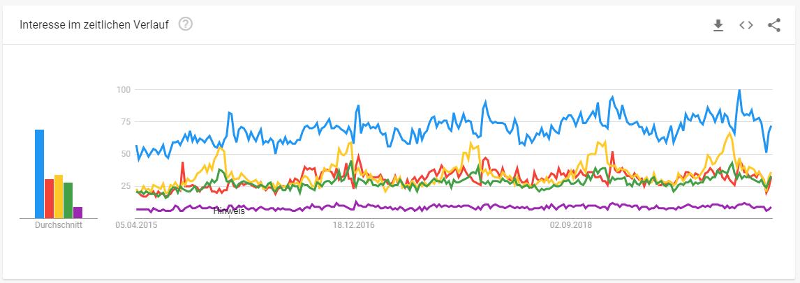 Interesse im Zeitlichen Verlauf von Google Trends von Produkten Bettenhandel