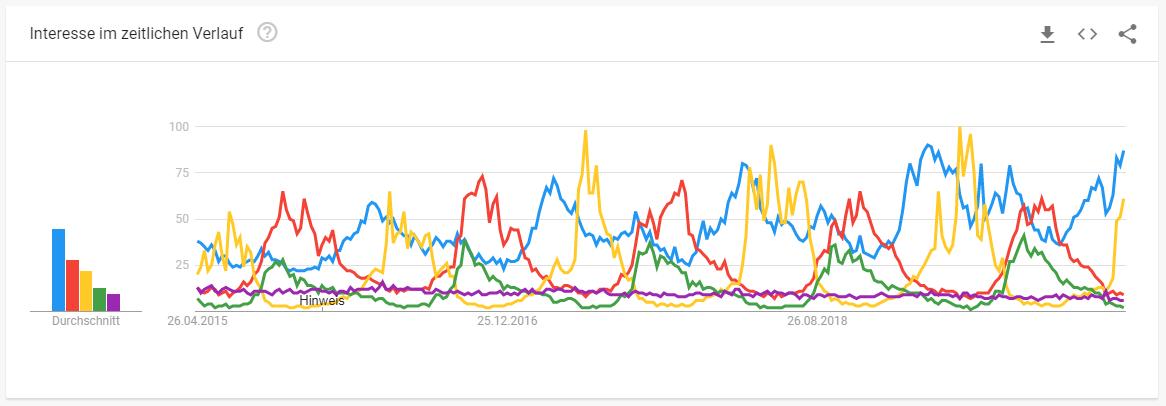 Interesse im Zeitlichen Verlauf von Google Trends von Produkten der Schuhbranche
