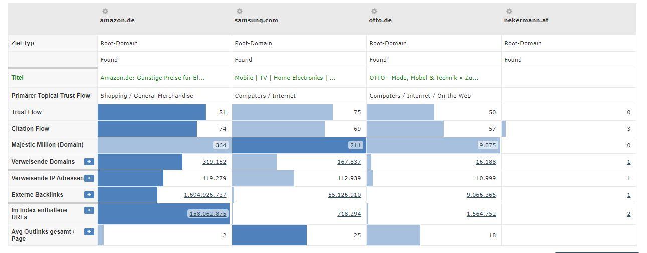 Unterhaltungselektronik Branche - Vergleich TrustFlow Konkurrenten