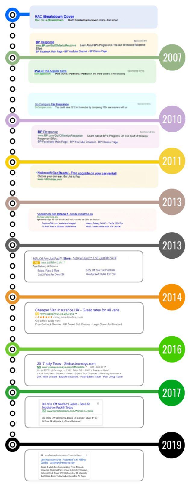 Updates von google SERPs im Laufe der Zeit