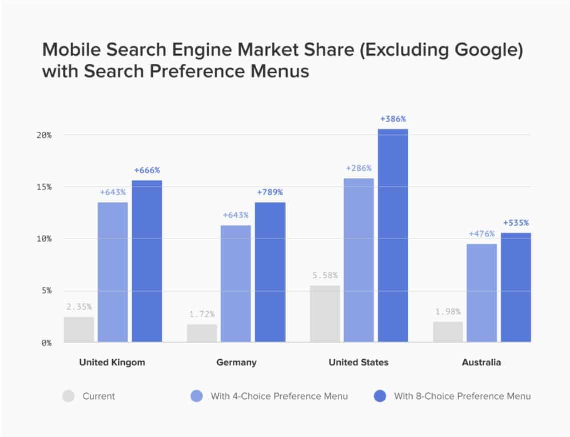 Veränderung der Marktanteile der mobilen Browser