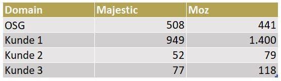 Vergleich von verweisenden Links in Majestic und MOZ
