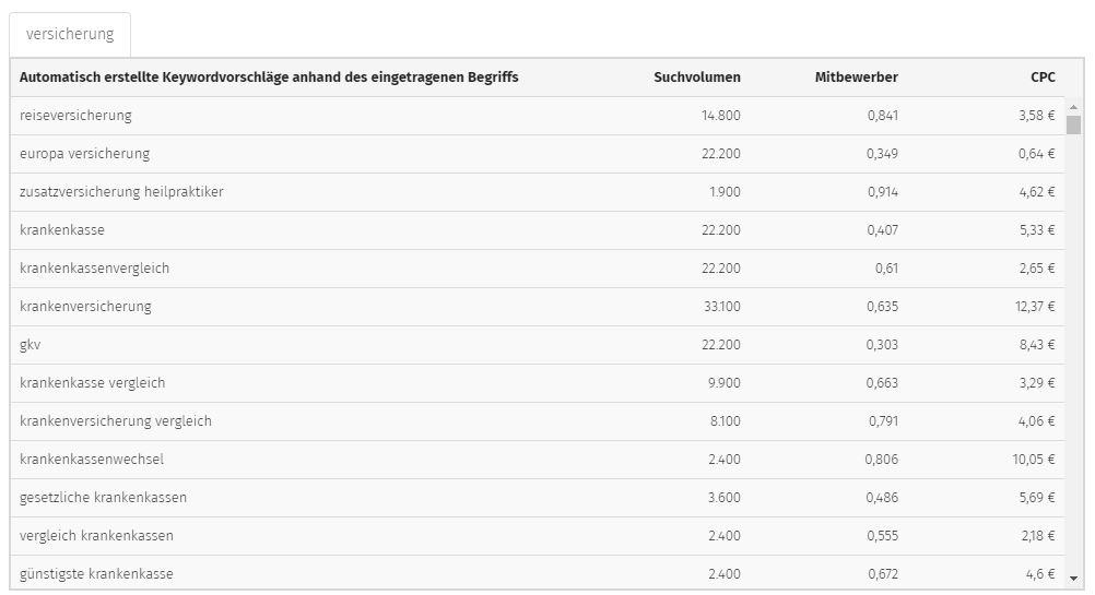 Verischerungsbranche - OSG Keyword Planner