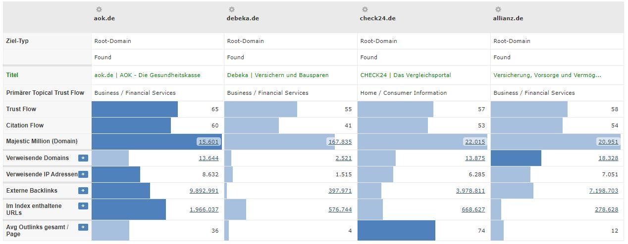 Verischerungsbranche - Vergleich Konkurrenten Trustflow
